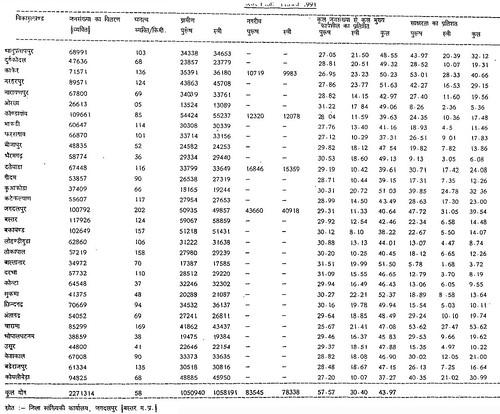 तालिका क्र. 1.5 बस्तर जिला जनसंख्या विकास 1901-1991