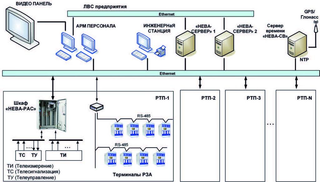 Структурная схема СДУ на базе ПТК «НЕВА»