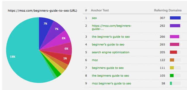 SEO anchor Text MOZ