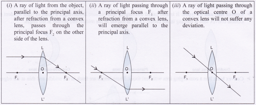 Ray Diagrams When Object Is Place At Principal Focus Of A Manual Guide