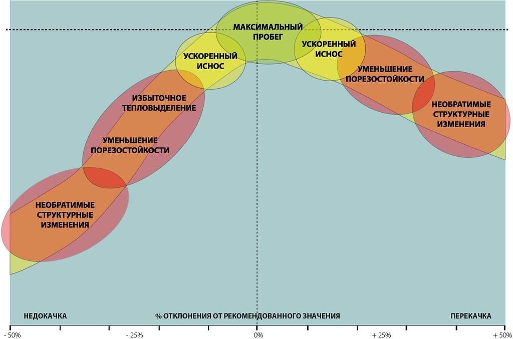 Схематичное изображение влияния степени накаченности шин и их износостойкости