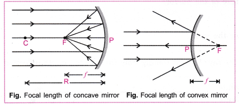 cbse-class-10-science-practical-skills-focal-length-of-concave-mirror-and-convex-lens-2