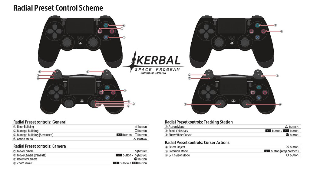Kerbal Space Program Enhanced Edition Controls