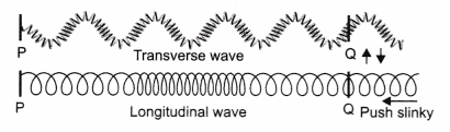 ncert-class-9-science-lab-manual-velocity-of-a-pulse-in-slinky-4