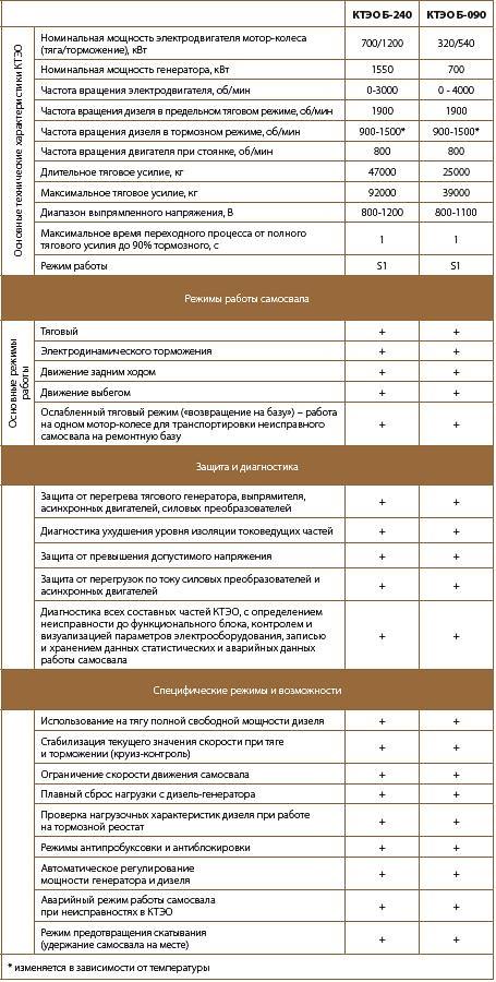 Технические характеристики КТЭО