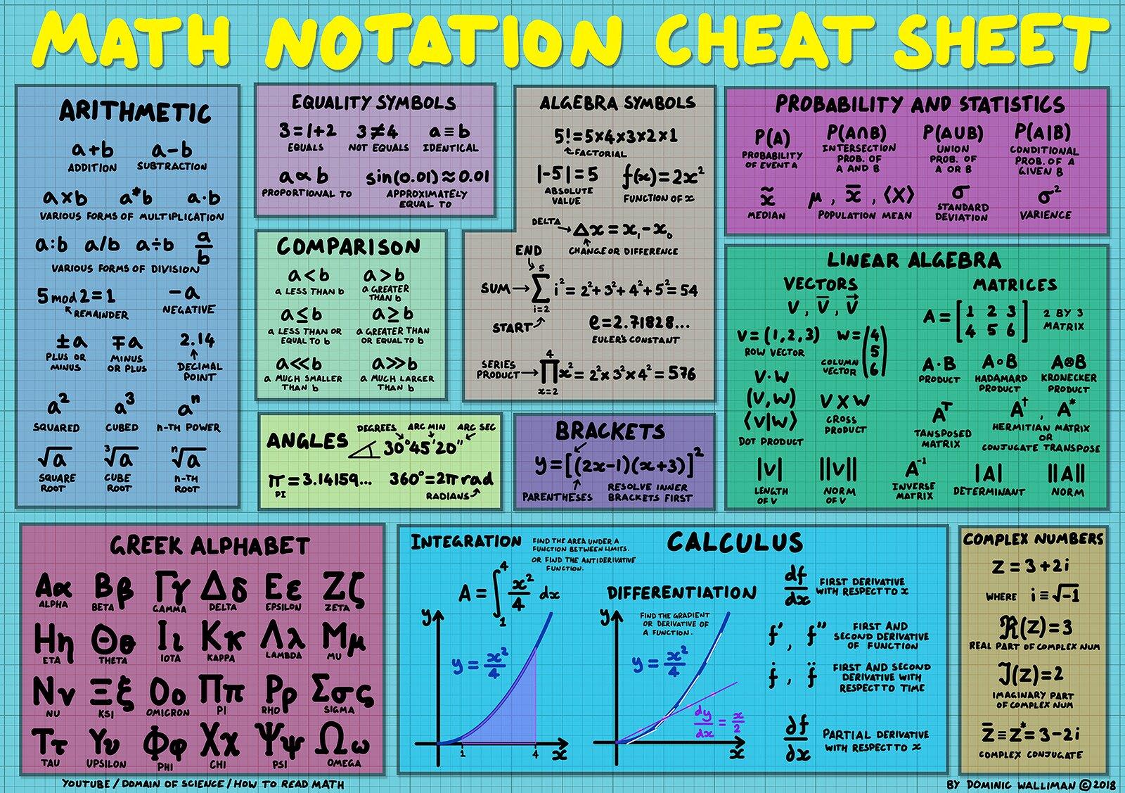cheat sheets for basic math
