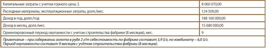 Таблица 2. Расчёт периода окупаемости