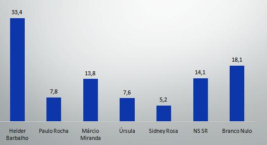 Helder lidera a 1ª pesquisa da Doxa registrada no TRE; Márcio Miranda aparece em 2º, Doxa - Pesquisa - 2018 - governador do PA - estimulada