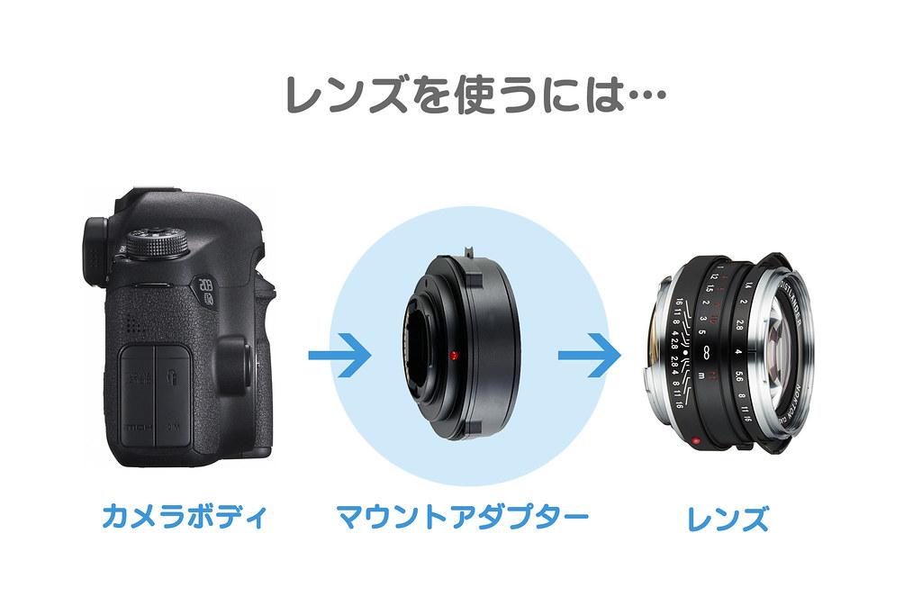 カメラとレンズの間にマウントアダプターが必要