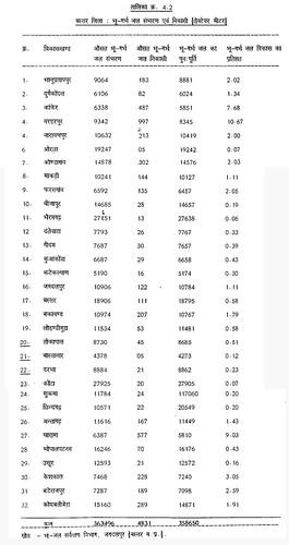 सारिणी 4.2 बस्तर जिला भूगर्भ जल सम्भरण एवं निकासी (हेक्टेयर मीटर)