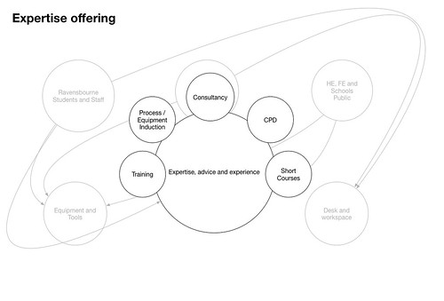 Expertise_offering