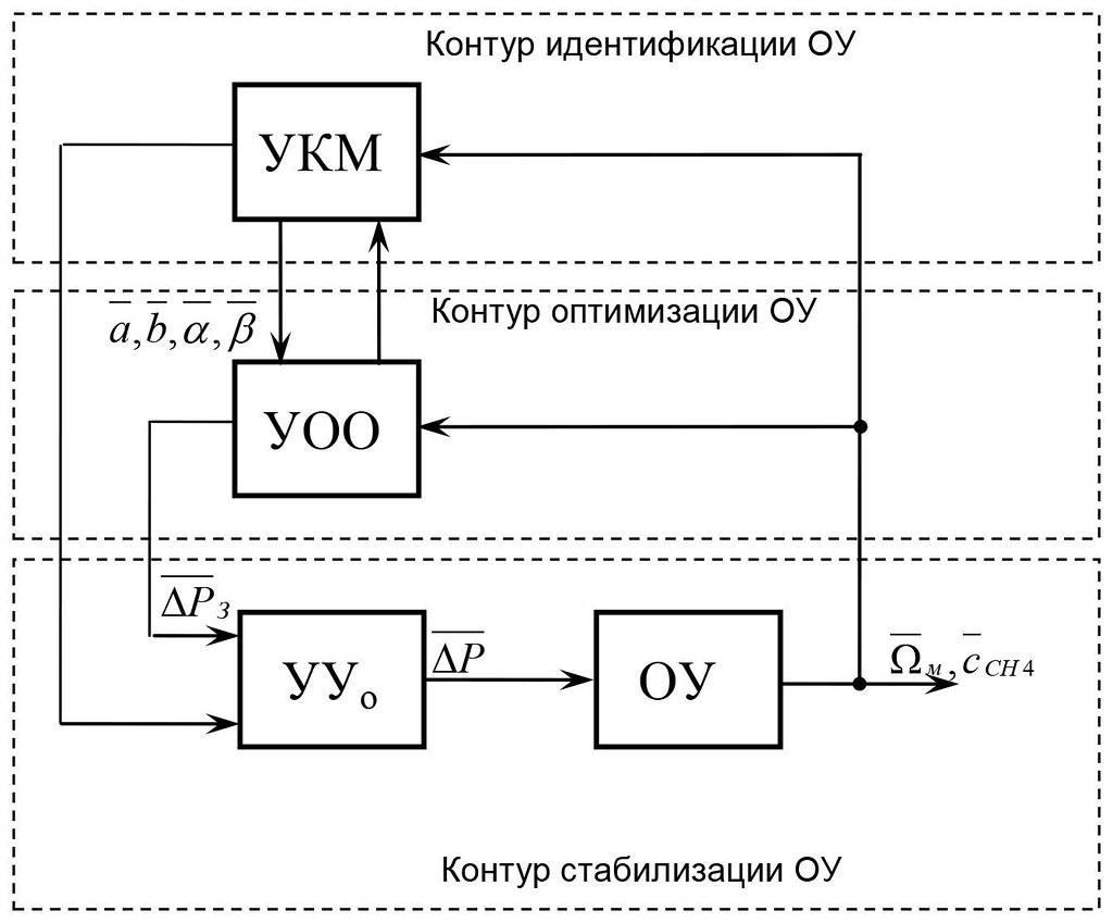 Функциональная структура системы управления процессом извлечения метана