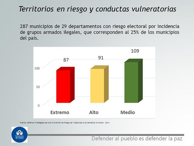 Gráficos Alerta temprana de riesgo electoral emitida por la Defensoría