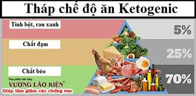 Tháp dinh dưỡng trong chế độ ăn Keto dành cho người Parkinson.