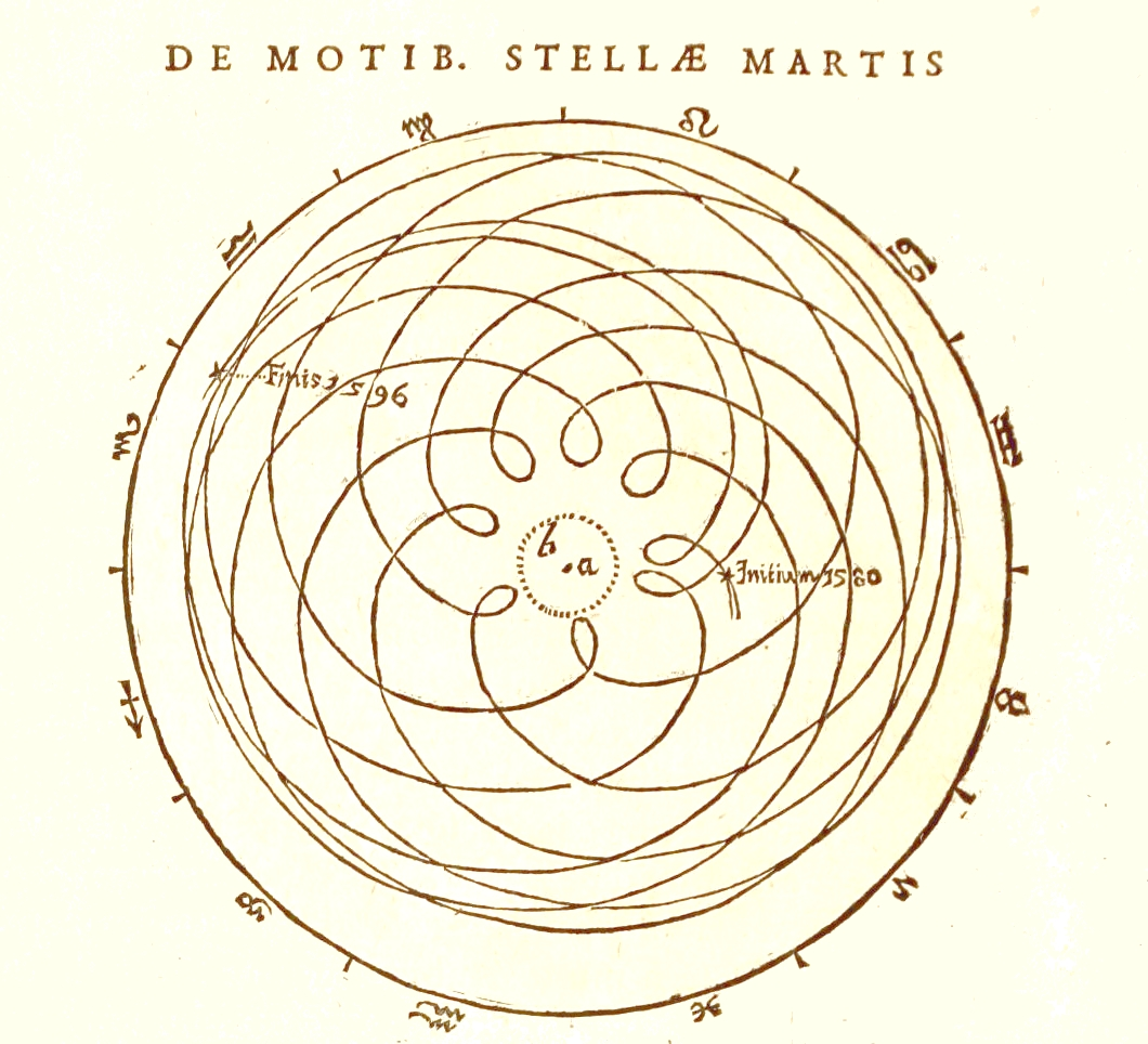 Diagram of the geocentric trajectory of Mars through several periods of apparent retrograde motion (Astronomia nova, Chapter 1, 1609)