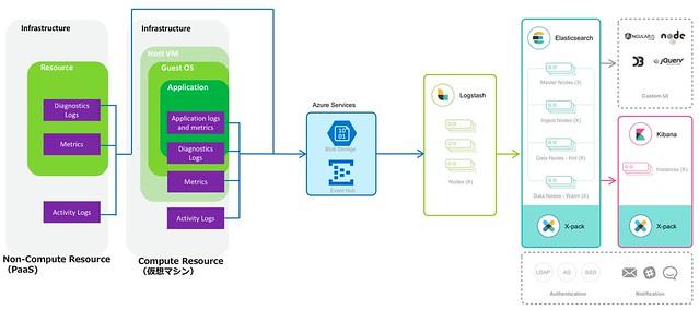 elastic-stack-on-azure-metrics-diagnostics-logs
