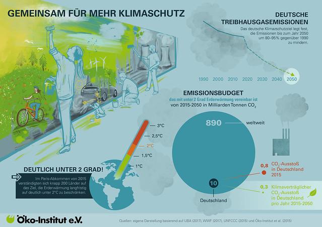 Klimaschutz gegen die Überhitzung der Erdatmosphäre