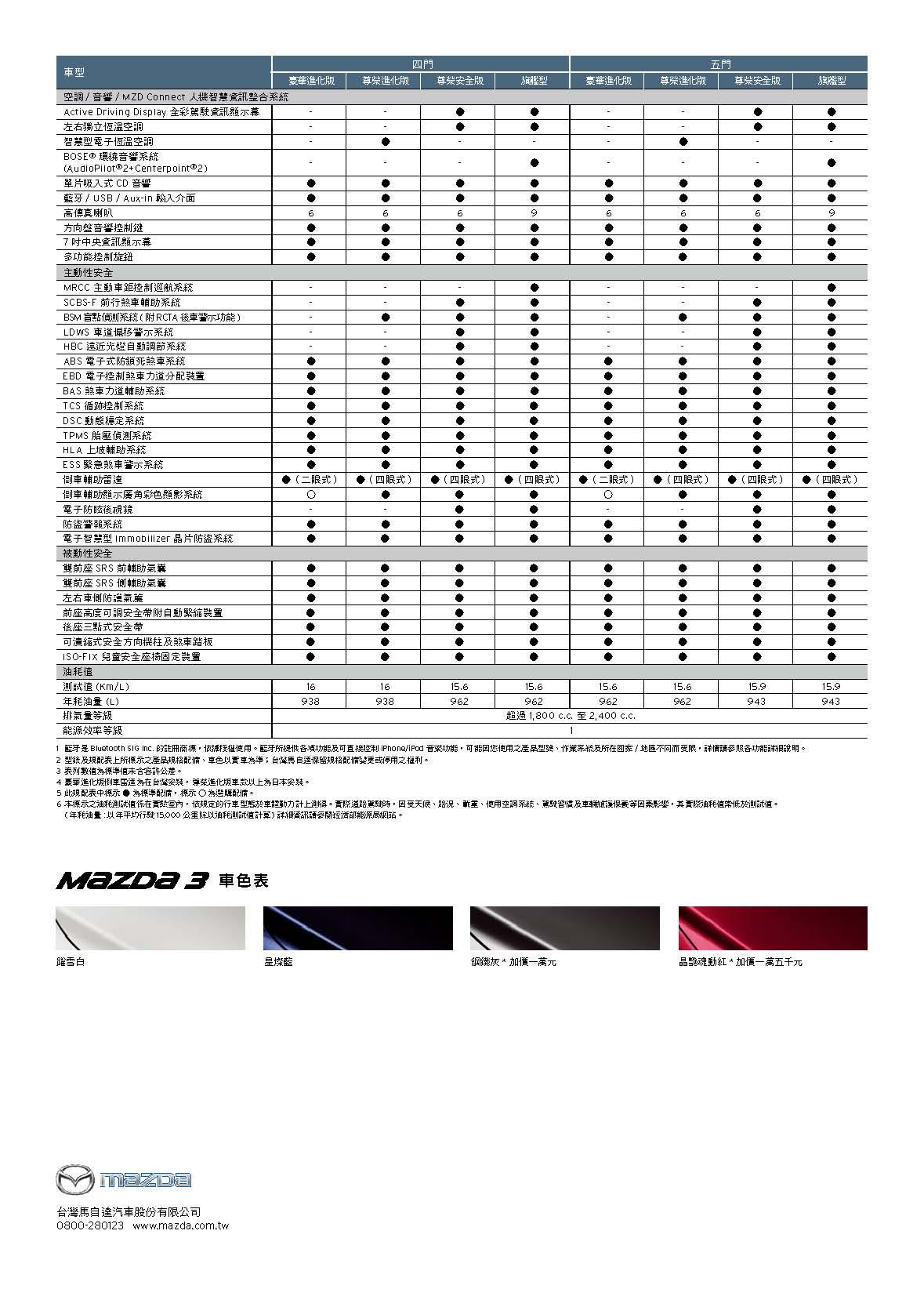 2018年式Mazda3規格配備表_頁面_2