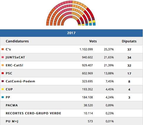 17L23 Eleccions al Parlament de Catalunya 2017-Escrutat 99,89% 1 Uti 485