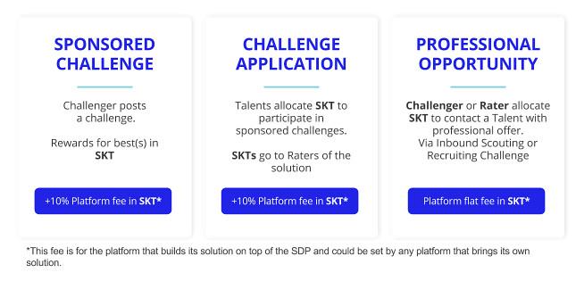 skyllz_platform_incentives