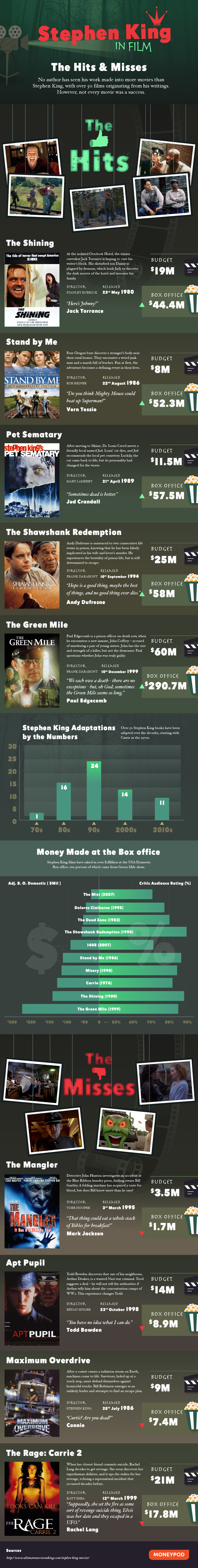 Infographic: Stephen King - His Biggest Box Office Hits & Misses