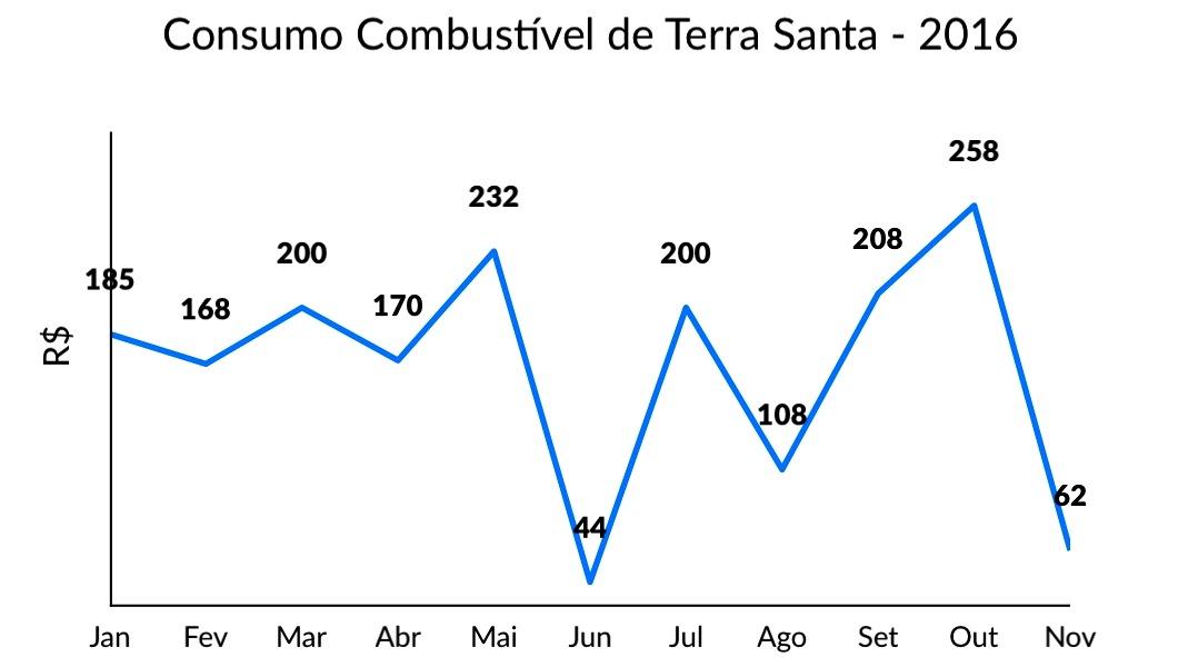 combustivel Terra Santa - 2016