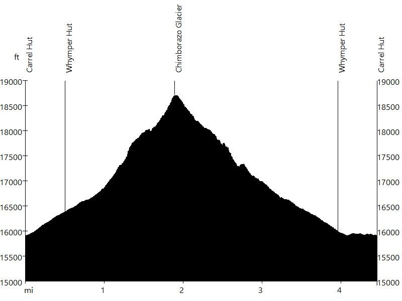 Chimborazo • Route Profile