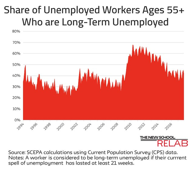 Low-Paying jobs