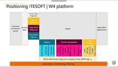31 ITESOFT W4 platform as part of enterprise architecture