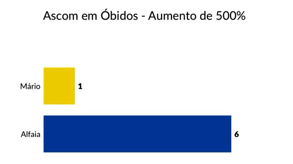Ascom de Óbidos