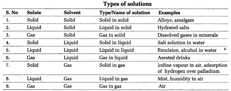 Examples Of Solutions In Chemistry Roho4senses