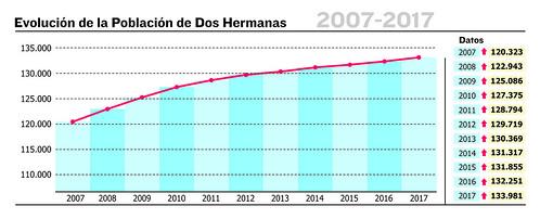 Censo de población de 2017