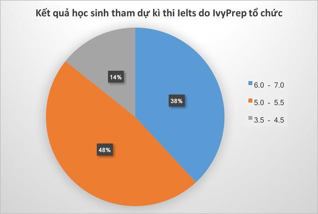 Kết quả học sinh tham dự kì thi IELTS do IvyPrep tổ chức