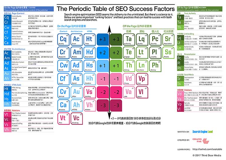 2017年 SEO 元素週期表-中文版 The Periodic Table Of SEO Success Factors