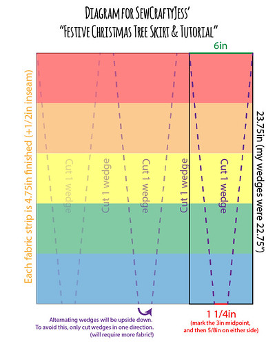 Diagram for cutting strip/print wedges