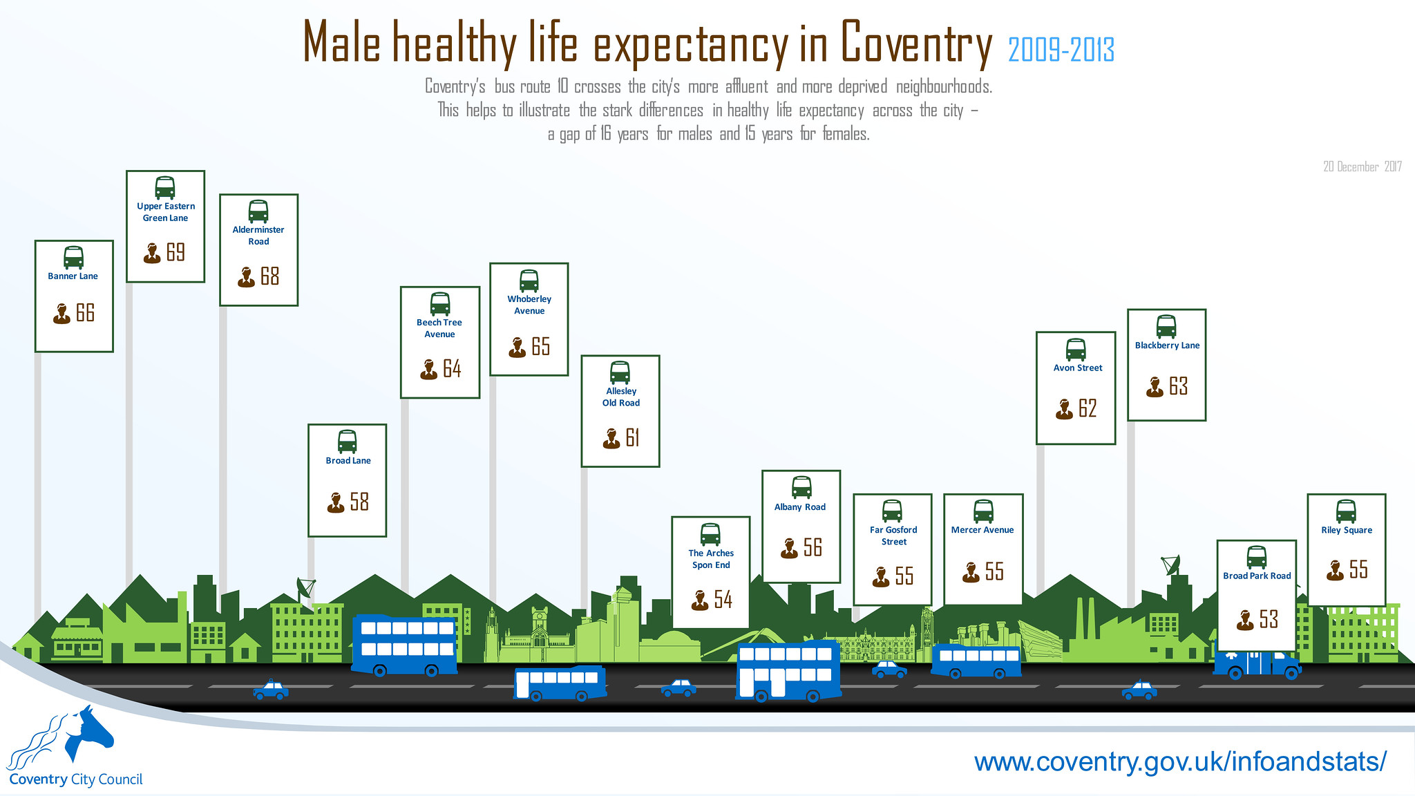 Male healthy life expectancy along Coventry bus route 10 infographic (December 2017)