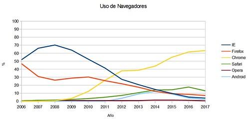 navegadores 2017