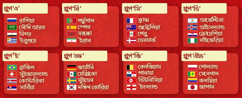 ফুটবল বিশ্বকাপ ২০১৮ এর গ্রুপিং
