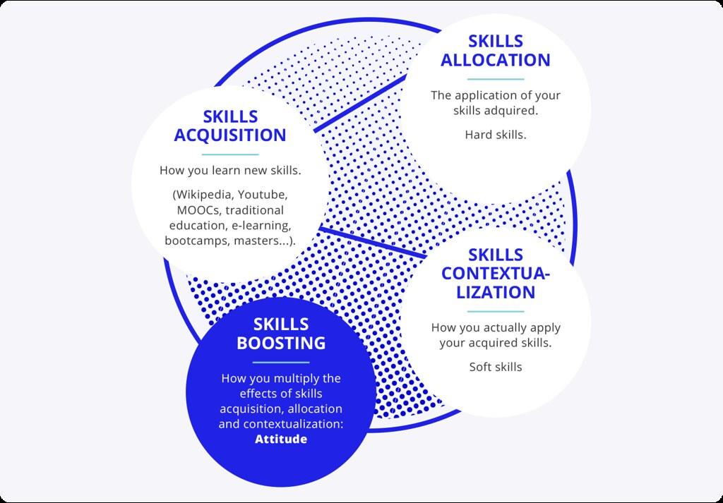 skyllz-Infografic 3