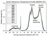 Global_maximum_temperature_profile