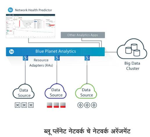 ब्लू प्लॅनेट नेटवर्क चे नेचवर्क अरेंजमेंट