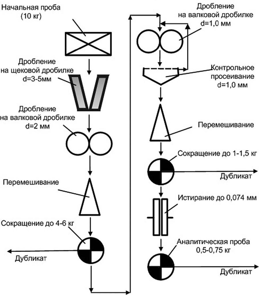 Традиционная схема обработки геологической пробы