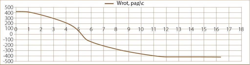 график реверса скоро- сти привода ТАд с её максимального значения по предельной тормозной (540 кВт/5200 нм) и тяговой (380 кВт /9100 нм) характеристикам в режиме ХХ