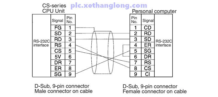 Sơ đồ cáp khi dùng ở chế độ Peripheral Bus serial communications