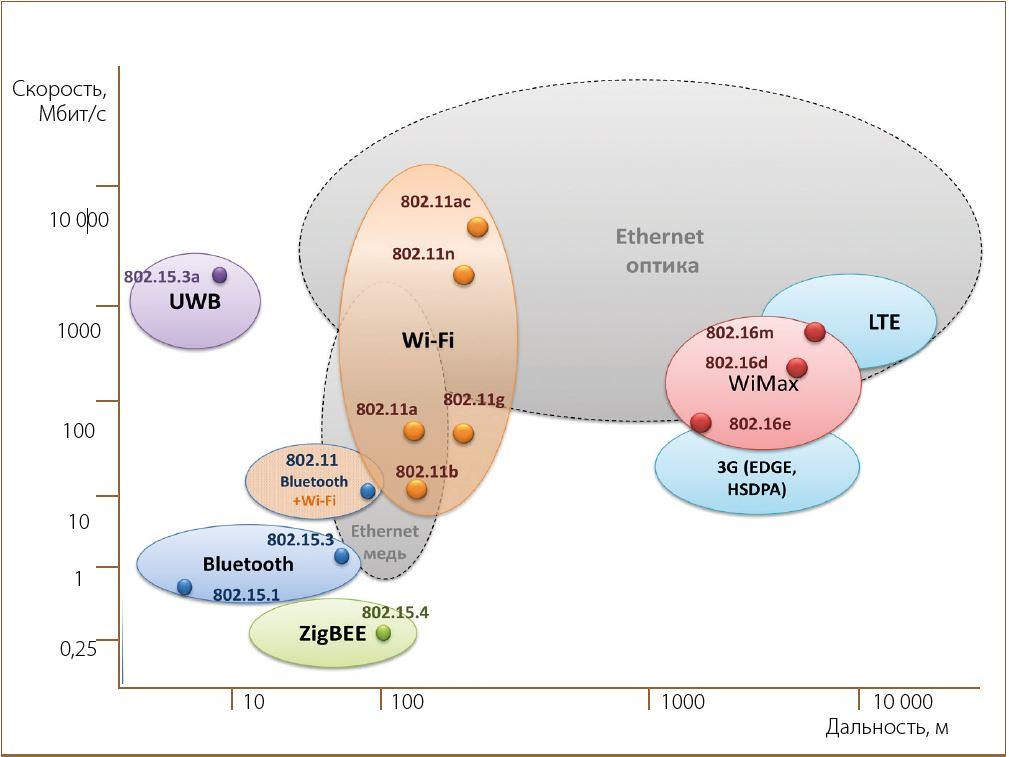 Рисунок 1. Области действия стандартов современной беспроводной связи [7]
