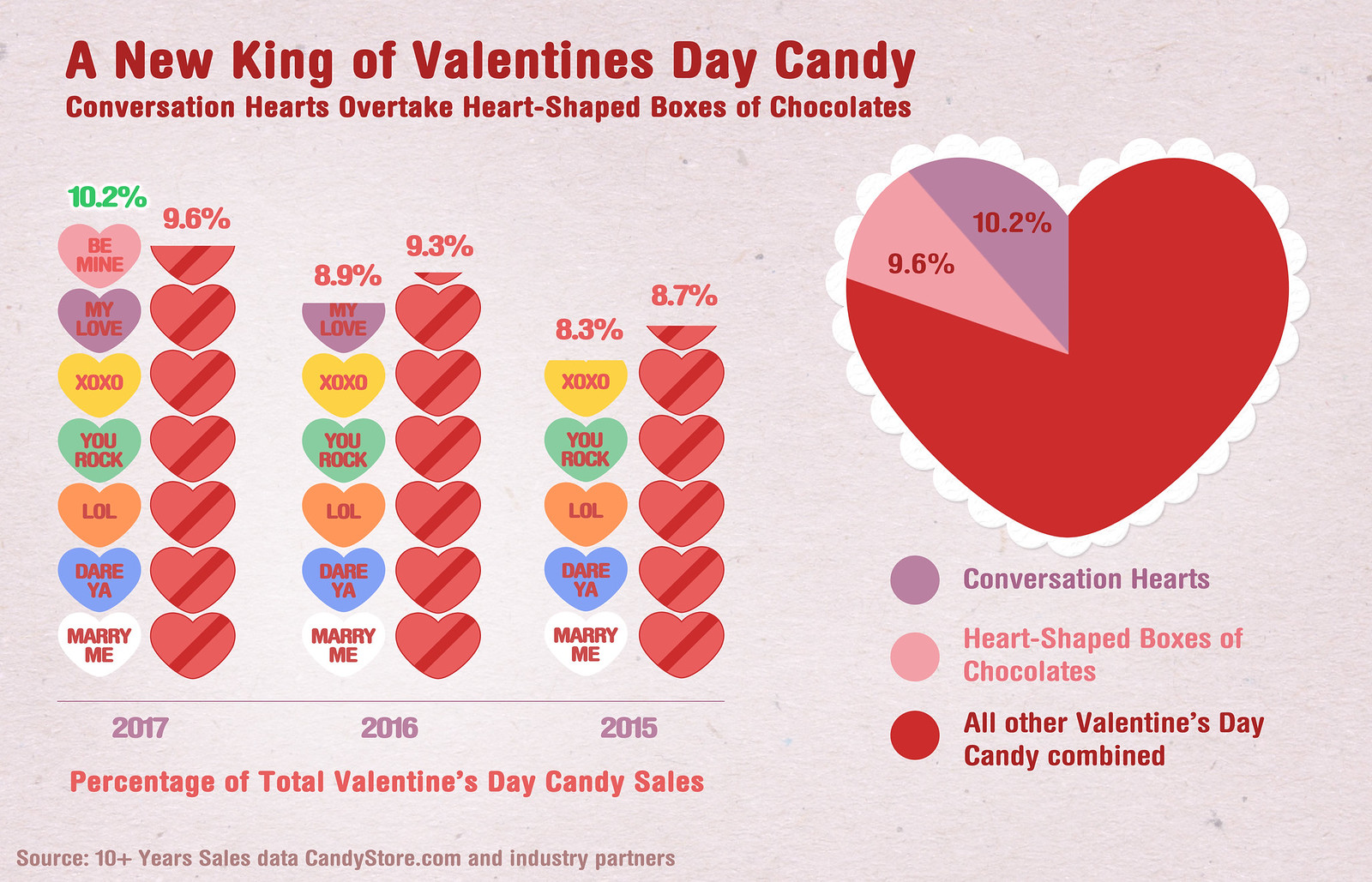 Valentine's Day Candy Data from CandyStore.com