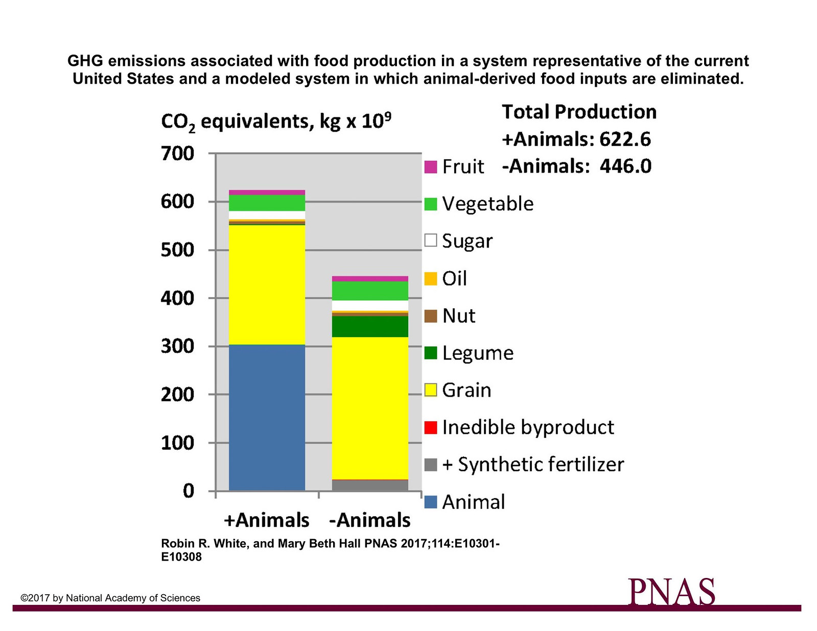 GHG emissions associated with food production with animals eliminated in the US 225