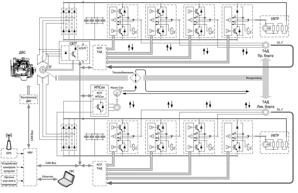 Функциональная схема КТЭО БЕЛАЗ-240