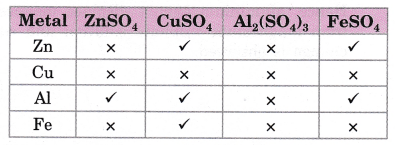 cbse-class-10-science-practical-skills-reactivity-series-19