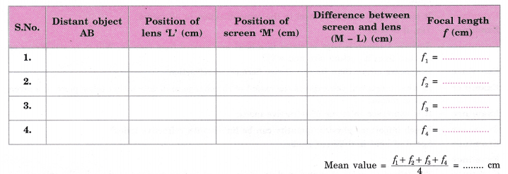 cbse-class-10-science-practical-skills-focal-length-of-concave-mirror-and-convex-lens-22